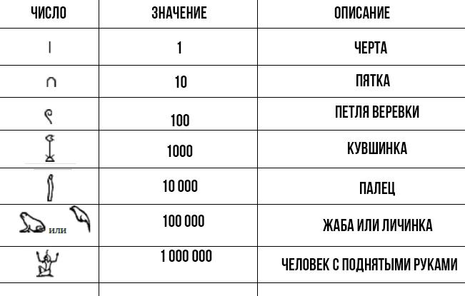 таблица иероглифов