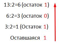 второй метод представления в двоичной системе исчисления