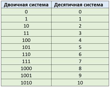 таблица двоичной системы счисления