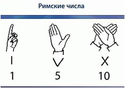 Пальцевый метод отображения чисел