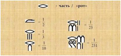Египетская система счисления - дроби