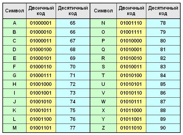 Перевод текста в двоичный код