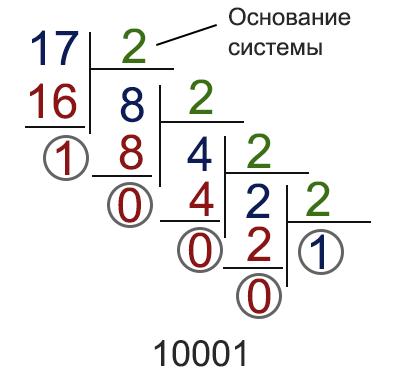 как переводить в двоичную систему - деление столбиком