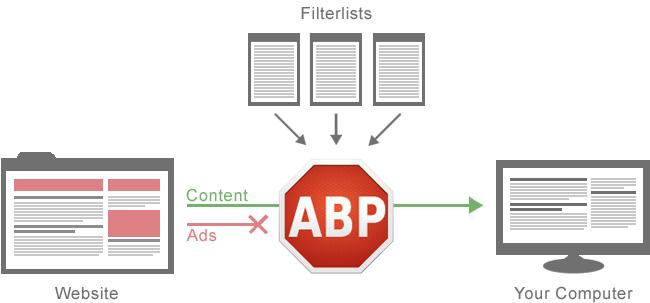 принцип работы Ad Blocker