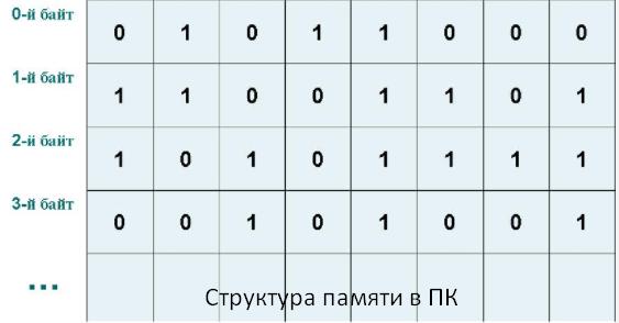 структура памяти в ПК