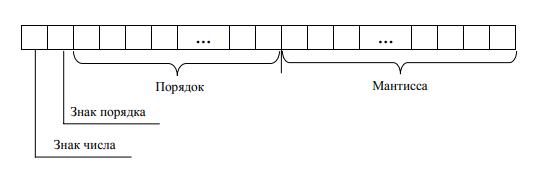 представление вещественных чисел в компьютере