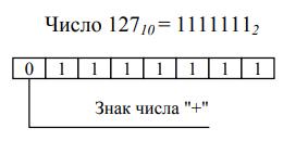 представление знаковых чисел в компьютере